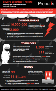 Plan Ahead for These 3 Spring Severe Weather Events