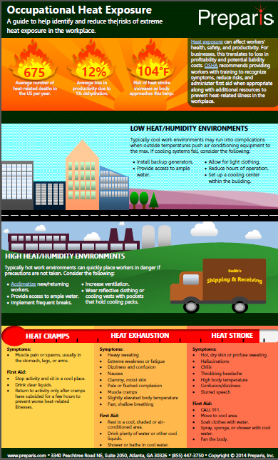 Occupational Heat Exposure Infographic